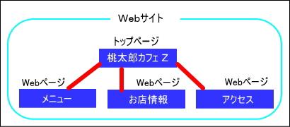 ホームページ構成