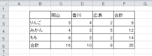 ユーザー表示形式で個1