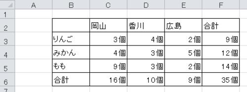 ユーザー表示形式で個4