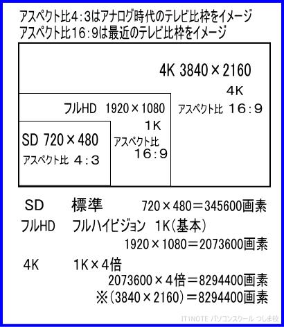 映像編集アスペクト比と解像度表